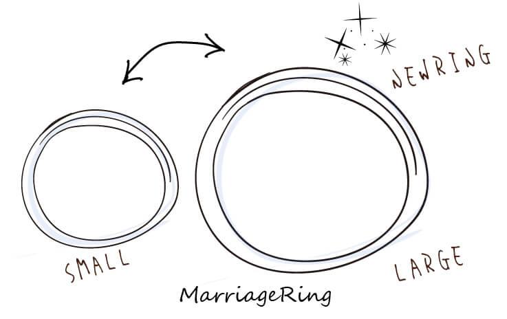 新品交換でサイズ変更をした指輪のイラスト